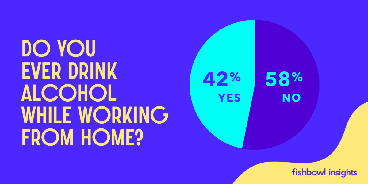 coronavirus survey, Coronavirus Survey Results: 42% of Employees Drinking While Working from Home